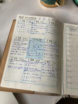 マンダラ手帳の中身